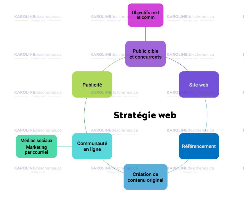 cycle_stratégie-web